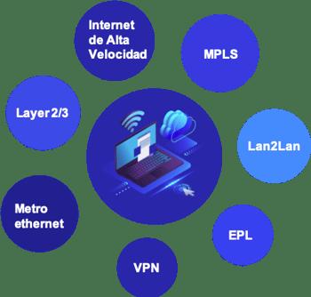 enlaces de c3ntro telecom en circulos