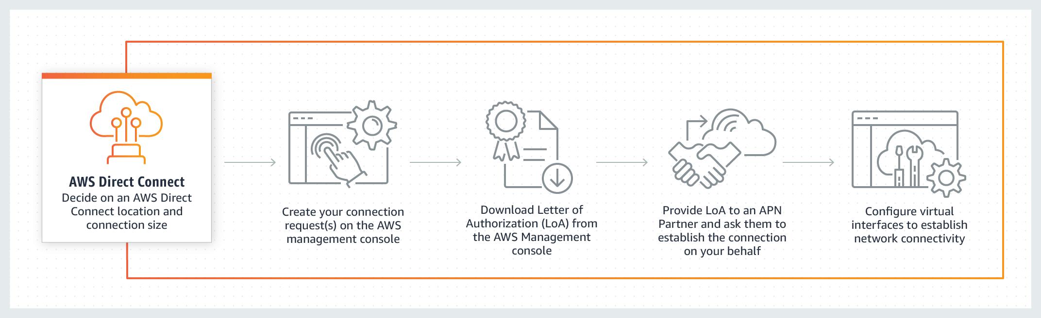 AWS-Diagram-Direct-Connect